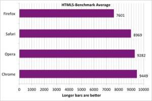 HTML5-BenchmarkTotals