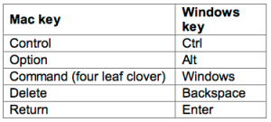 Windows Keyboard Equivalents for the Mac's Special Keys